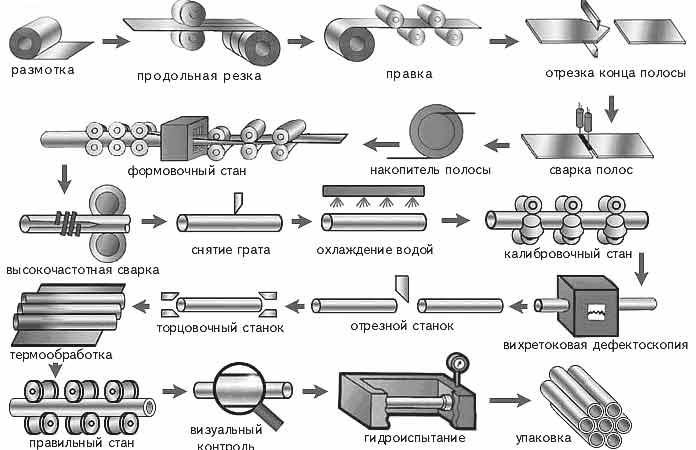 """Схема технологических операций по производству электросварного профиля -  """"коробочки """"."""